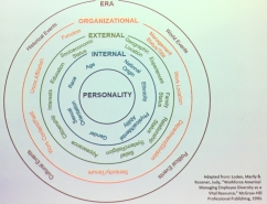 Diversity wheel, with concentric circles listing personality (at the center), internal, external, organizational, and era-related aspects of identity.